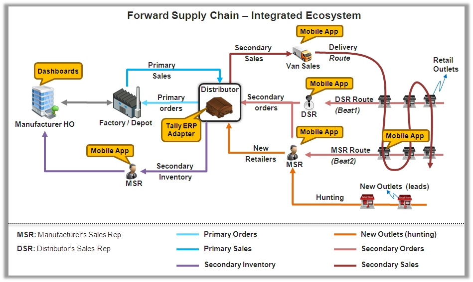 a look into the erp system of hualians supply chain Supply chain talent of the future  (erp) systems a look into the erp system of hualians supply chain and supply chain management.